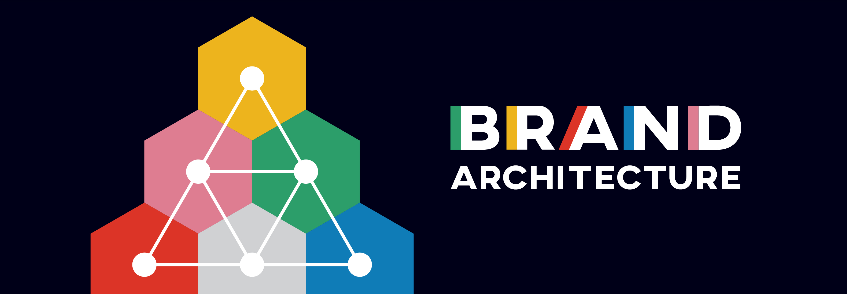 A guide to brand architecture