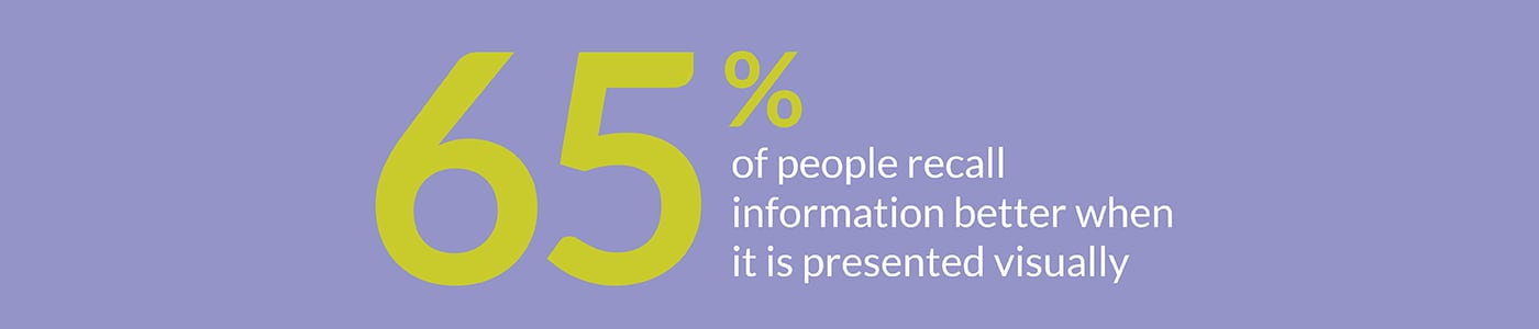Brand activation trends: 65% of people recall information better when it is presented visually